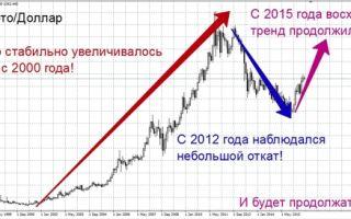 Добыча золота в россии физическими лицами — можно ли добывать