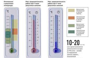 Сокращение рабочего дня в жару и при высокой температуре воздуха