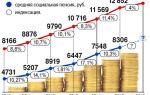 Перерасчет пенсии неработающим пенсионерам — порядок и особенности