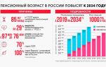 Пенсионные реформы в россии: все изменения поэтапно