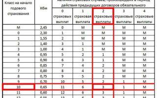 Таблица КБМ 2020 года: расчет класса бонуса малуса водителя