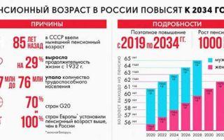 Изменения законов в 2020 году, которые коснутся каждого
