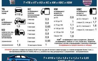 Страховка на машину — самостоятельный расчет стоимости документа