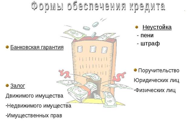 Какие бывают формы и виды обеспечения по кредиту