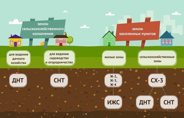 Чем различаются СНТ и ИЖС - как выбрать подходящий участок