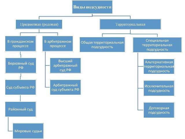 каким законодательством определяется подсудность уголовных дел