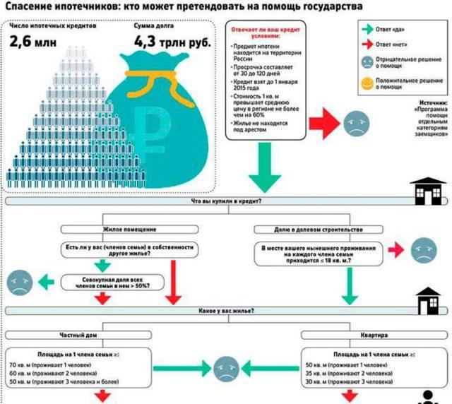 Субсидия на погашение ипотечного кредита от государства