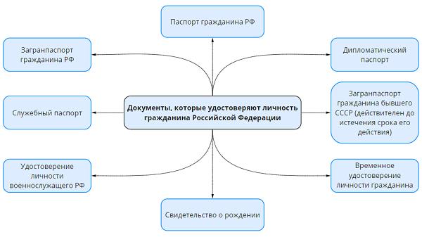 Документы, удостоверяющие личность гражданина РФ: список 2020
