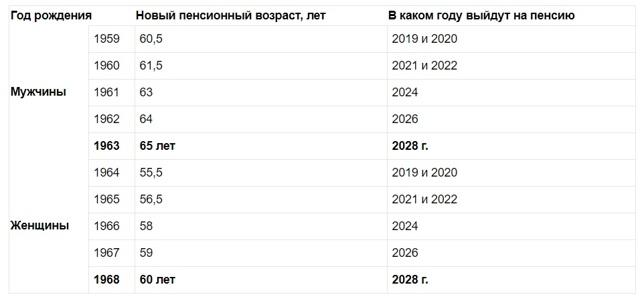 Минимальный стаж для получения пенсии в России