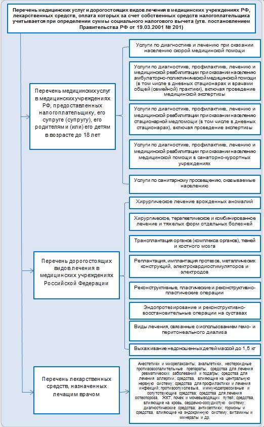 З-НДФЛ за лечение: заполнение, виды дорогостоящего лечения, бланки и образцы