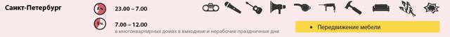 До скольки можно шуметь в квартире по закону РФ на 2020 год