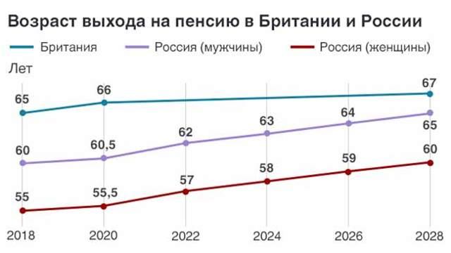 Минимальный размер пенсии в России в 2020 году.