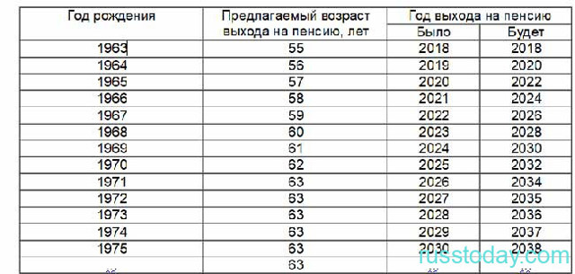 Пенсионный возраст в России с 2020 года для различных категорий граждан