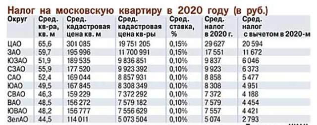 Как рассчитывается налог на квартиру в 2020 году