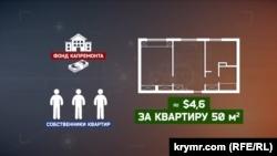 Оплата за капитальный ремонт в Крыму и последние новости
