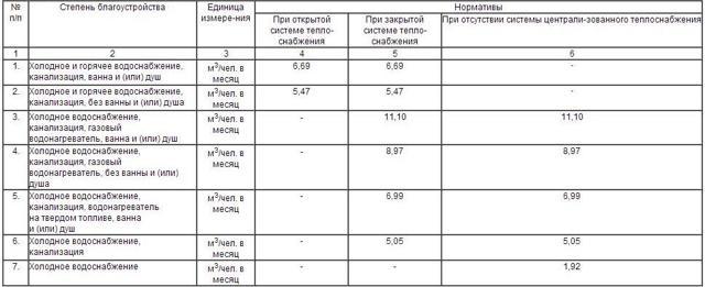 Какой норматив потреблений по ГВС и ХВС действует на одного человека