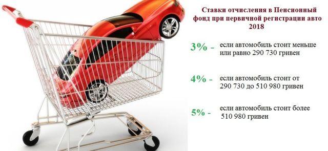 Какой налог с продажи автомобиля следует платить