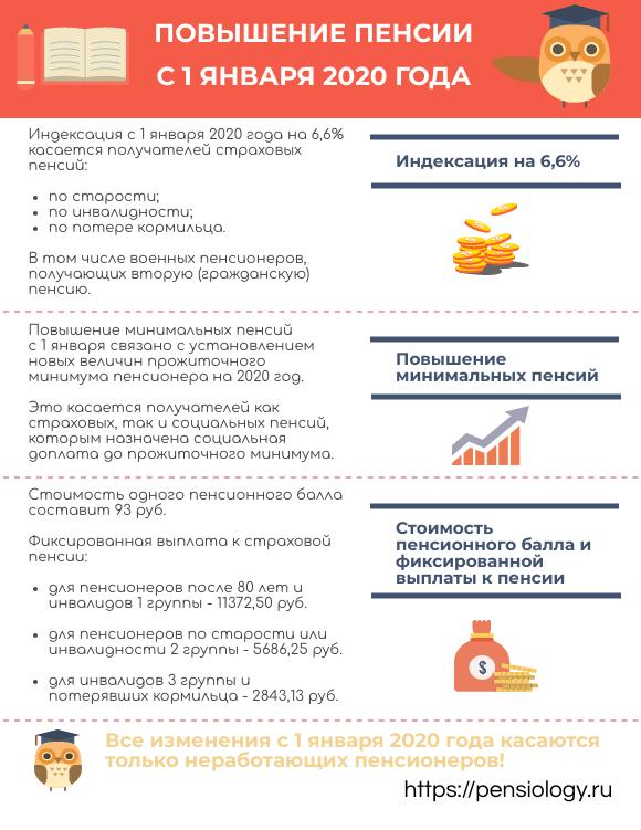 Надбавка к пенсии в 2020 году: в январе, апреле и августе