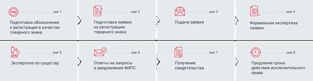Регистрация товарного знака самостоятельно пошагово в 2020 году