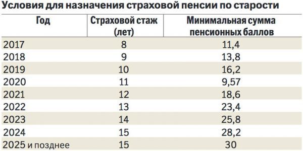 Какой сегодня минимальный размер пенсии по старости действует в России