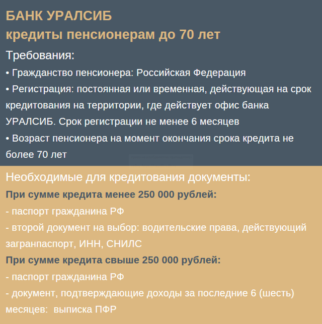 Какие банки кредитуют пенсионеров и на каких условиях