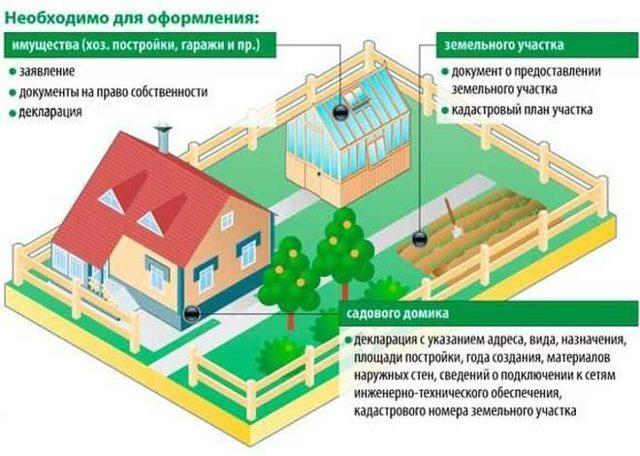 Дачная амнистия - как оформить дом в садоводстве