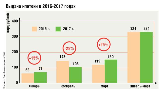 В каком банке в 2020-том году можно выгодно оформить ипотеку