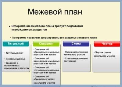 Как уточнить границы надела - поставленного на учет в Госкадастре