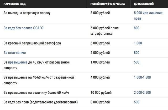Штрафы ГИБДД за езду без света в России в 2020 году