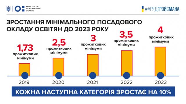 Новая система оплаты труда педагогических работников в 2020 году