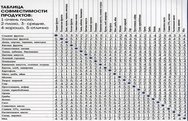 Таблица товарного соседства продуктов питания по СанПин