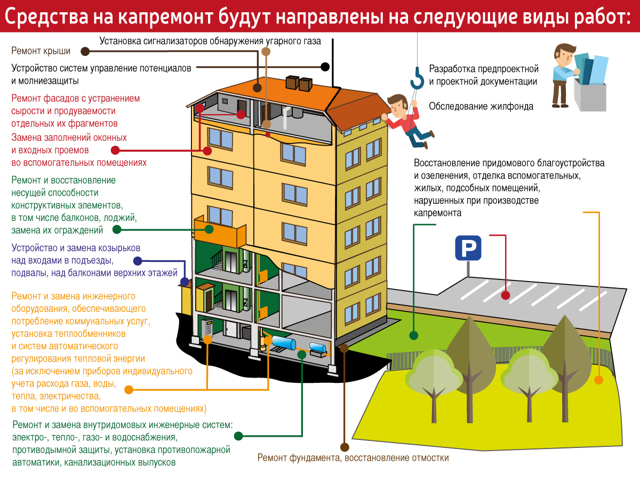 Перечень работ по капитальному ремонту многоквартирных домов