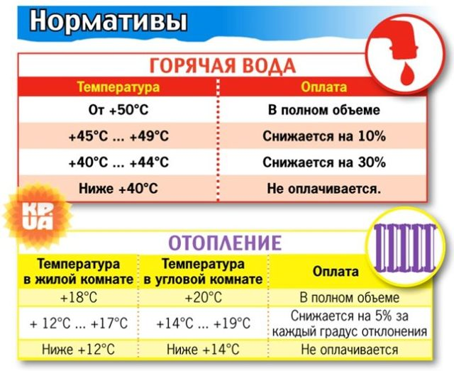 В каком порядке определяется температура горячего водоснабжения в квартире