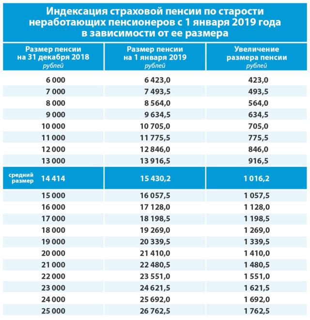 Как получить московскую доплату к пенсии: особенности оформления