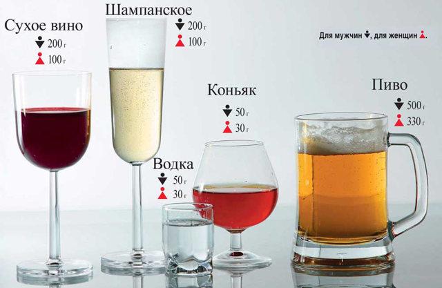 Сколько держится алкоголь в крови, и как ускорить его вывод