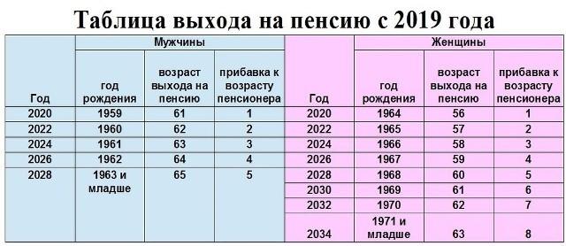 Расчет пенсии по старости для родившихся до 1967 года на примере