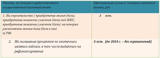 Налоговый вычет по ипотеке - документы и условия получения
