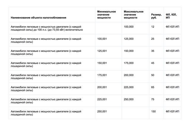 Как определяется транспортный налог на автомобиль с учетом его мощности
