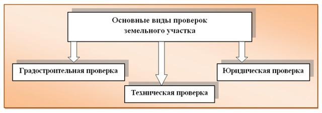Как проверить участок перед покупкой на юридическую чистоту