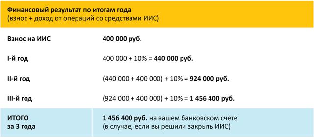 Инвестиционный налоговый вычет - как вернуть НДФЛ