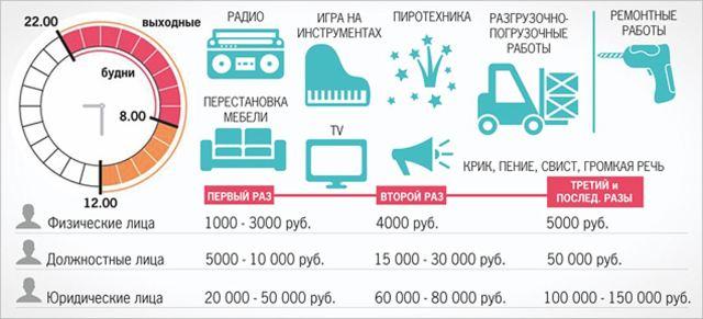Штрафы за нарушение тишины в России по законодательству
