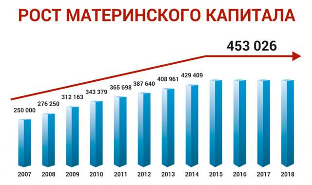 Сумма материнского капитала в 2020 году и ее изменения