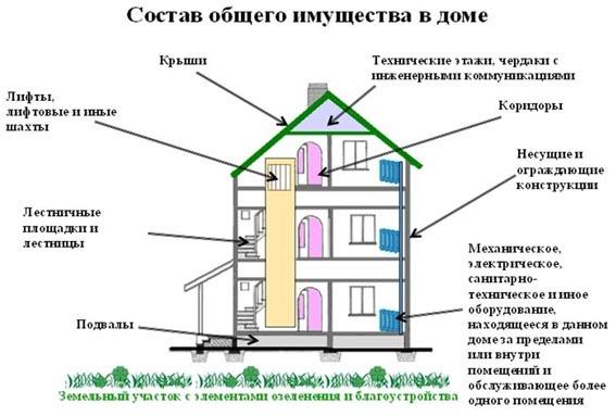 Состав общего имущества многоквартирного дома