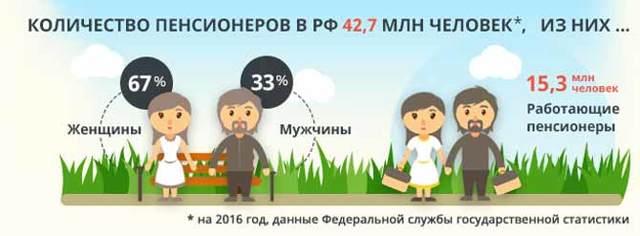 Минимальный трудовой стаж для пенсии по старости