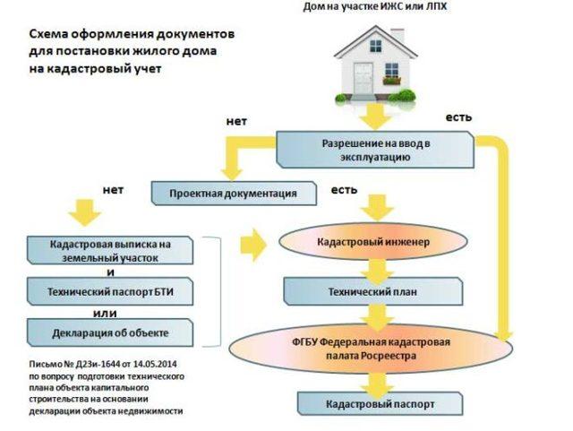 Как провести приватизацию дачного домика и какие документы для этого нужны