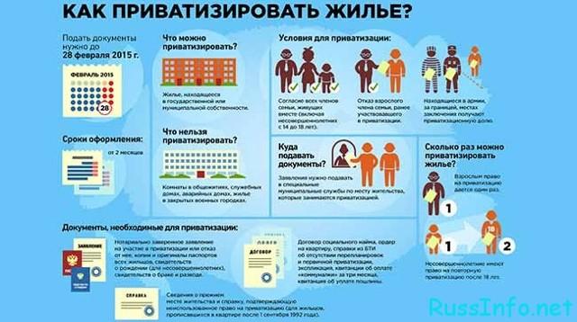 Как расприватизировать квартиру в России в 2020 году