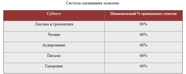 Экзамен по русскому языку для получения гражданства