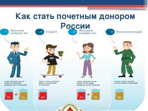 Какие льготы и выплаты может получить почетный донор РФ в 2020 году