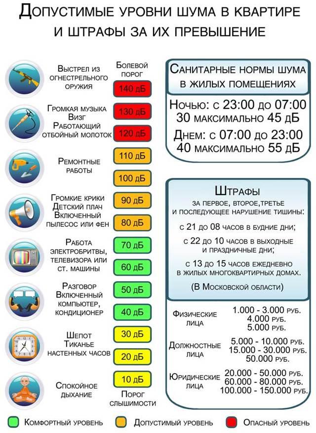 Закон о тишине в Московской области: особенности