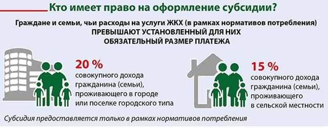 Кто может оформить субсидию на квартиру в 2020 году